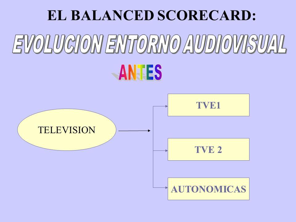 EL BALANCED SCORECARD: TELEVISION TVE1 LA 2 AUTONOMICAS ANTENA 3 TELE 5 CANALES DIGITALES CANAL +PRODUCTORASOTROS