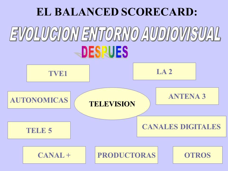 EL BALANCED SCORECARD:CONTENIDOSPROGRAMACIONDISTRIBUCION VARIOS: VARIOS: TV PRODUCTORAS VIDEOS, CINE BASES DATOS ETC.OPERADORAS: TELEFONIA MOVIL, TV INTERNET, ETC