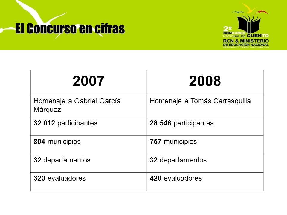 El Concurso en cifras 20072008 Homenaje a Gabriel García Márquez Homenaje a Tomás Carrasquilla 32.012 participantes28.548 participantes 804 municipios