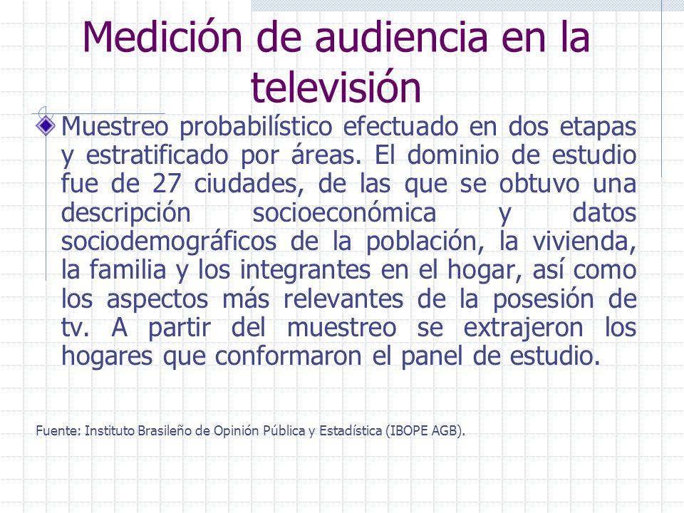 Resultados La radio es un medio escuchado por aproximadamente el 90% de la población de Monterrey y cada día aproximadamente la mitad de la zona metro
