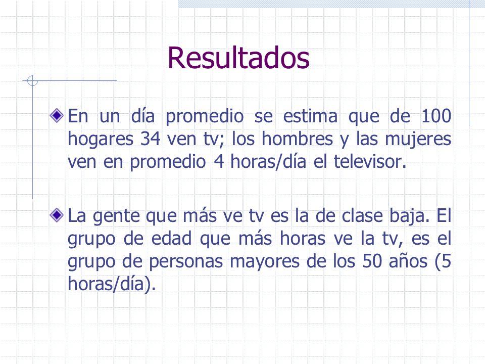 Resultados El mexicano es un ávido cosumidor de tv, en promedio ve más de cuatro horas diarias y deja encendido el televisor aproximadamente ocho hora