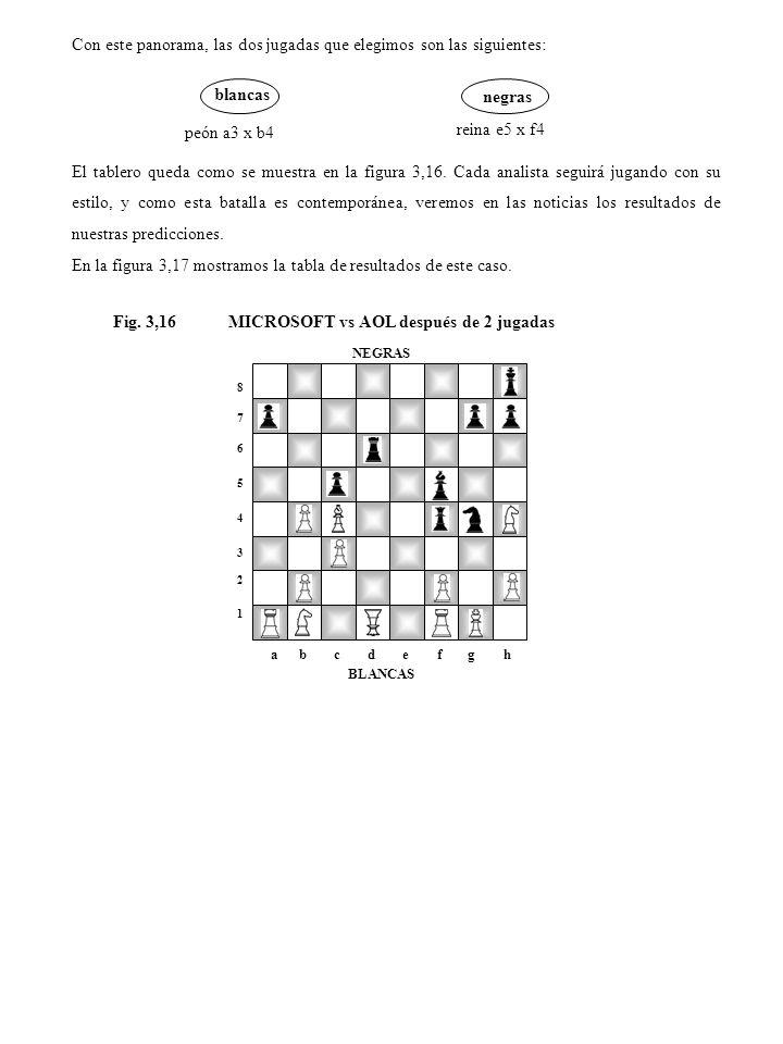 Con este panorama, las dos jugadas que elegimos son las siguientes: blancas negras peón a3 x b4 reina e5 x f4 El tablero queda como se muestra en la f