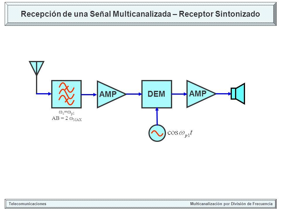 Recepción de una Señal Multicanalizada – Receptor Sintonizado Telecomunicaciones Multicanalización por División de Frecuencia DEM c = p1 AB = 2 MAX AMP