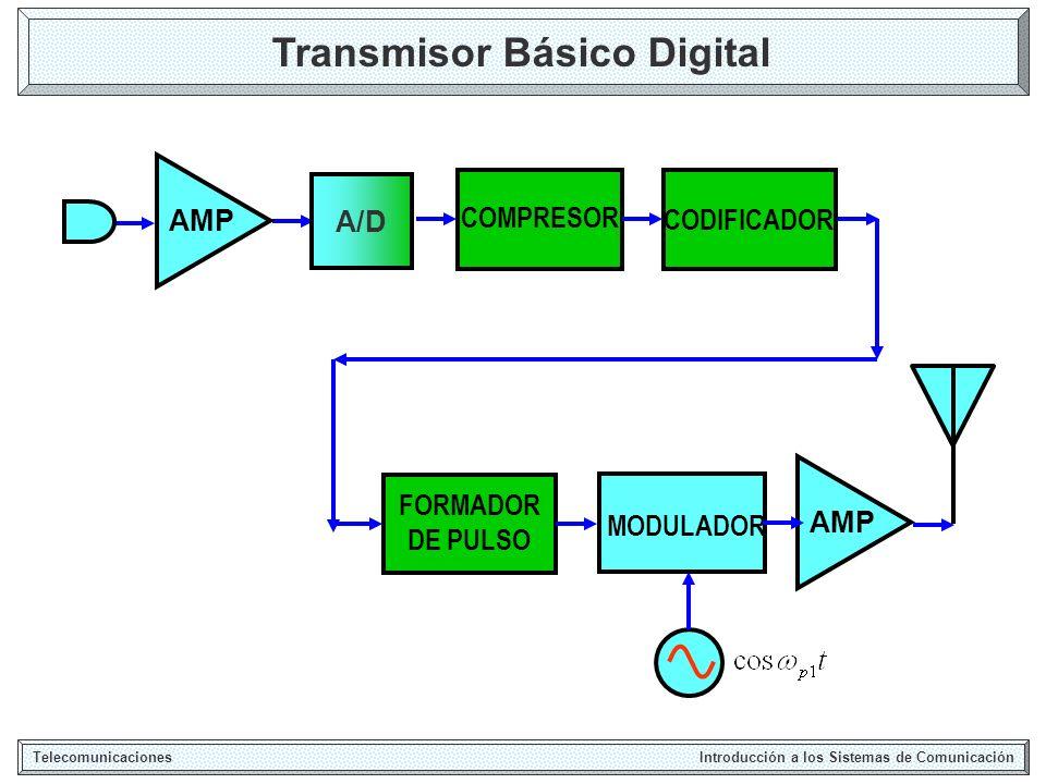 Transmisor Básico Digital Telecomunicaciones Introducción a los Sistemas de Comunicación MODULADOR AMP A/D COMPRESOR CODIFICADOR FORMADOR DE PULSO