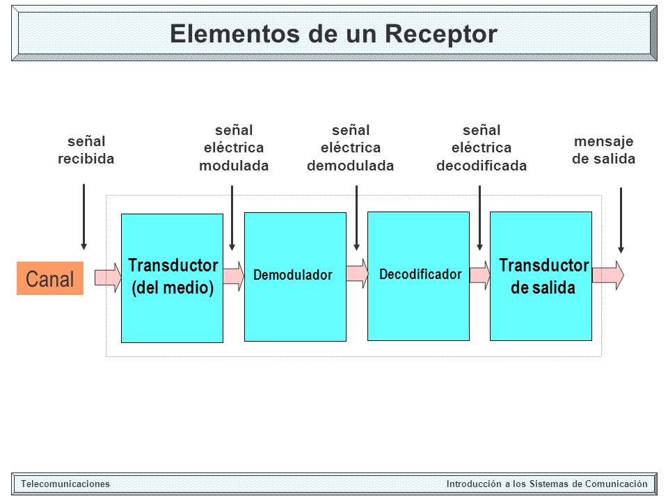 Transmisor Básico Analógico Telecomunicaciones Introducción a los Sistemas de Comunicación MODULADOR AMP