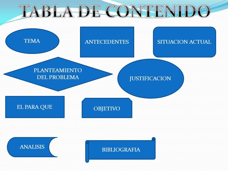 TEMA ANTECEDENTESSITUACION ACTUAL PLANTEAMIENTO DEL PROBLEMA JUSTIFICACION EL PARA QUE OBJETIVO ANALISIS BIBLIOGRAFIA