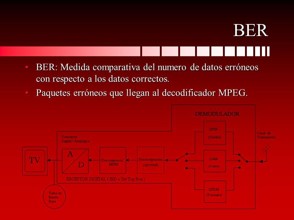 BER BER: Medida comparativa del numero de datos erróneos con respecto a los datos correctos.BER: Medida comparativa del numero de datos erróneos con r