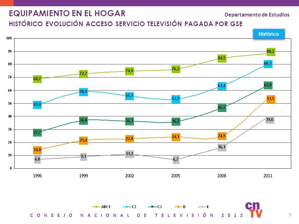 CONSEJO NACIONAL DE TELEVISIÓN 2012 6 EQUIPAMIENTO EN EL HOGAR HISTÓRICO TENENCIA DE OTROS MEDIOS Y TECNOLOGÍAS Base: 2011 Total Población 5047 casos Departamento de Estudios