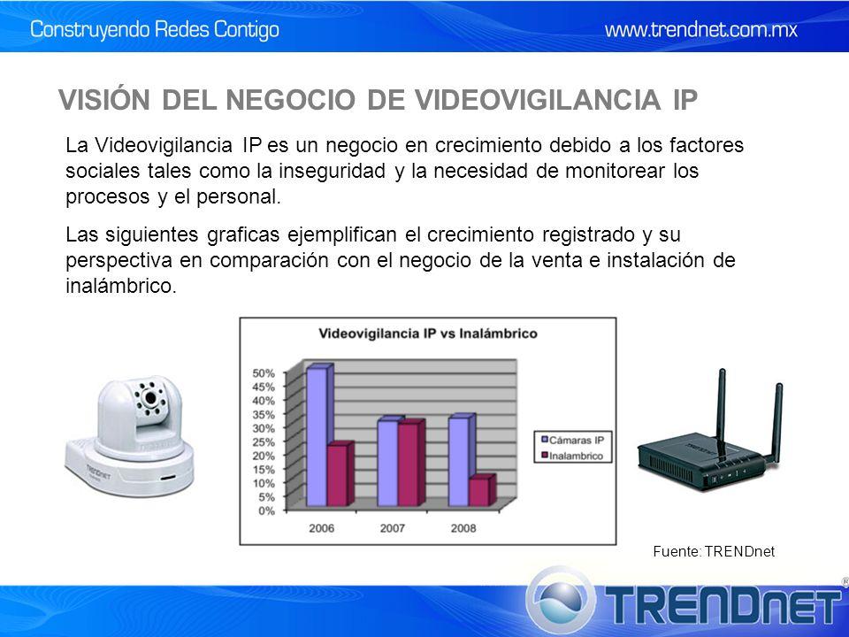 VISIÓN DEL NEGOCIO DE VIDEOVIGILANCIA IP La Videovigilancia IP es un negocio en crecimiento debido a los factores sociales tales como la inseguridad y la necesidad de monitorear los procesos y el personal.