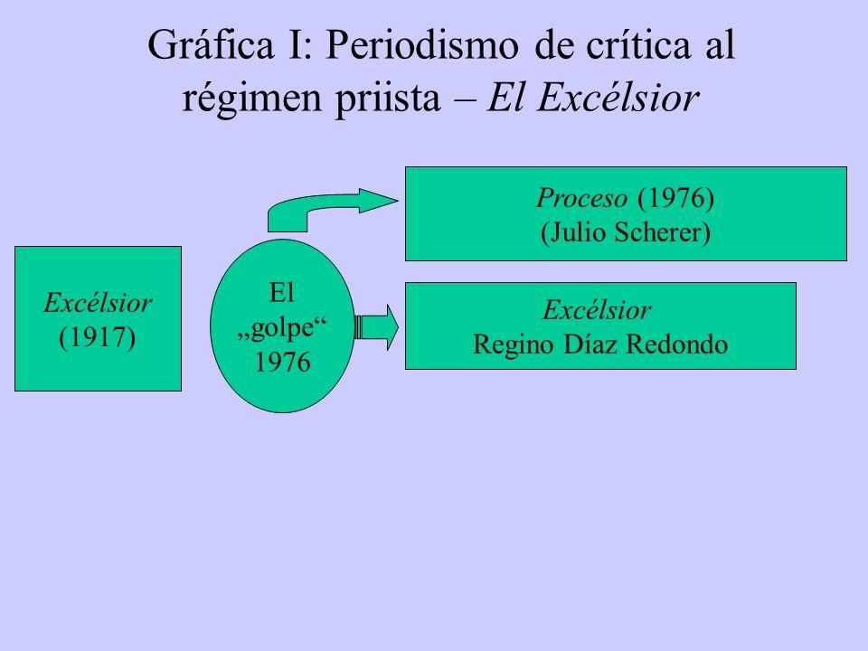 Gráfica I: Periodismo de crítica al régimen priista – El Excélsior Excélsior (1917) Proceso (1976) (Julio Scherer) El golpe 1976 Excélsior Regino Díaz