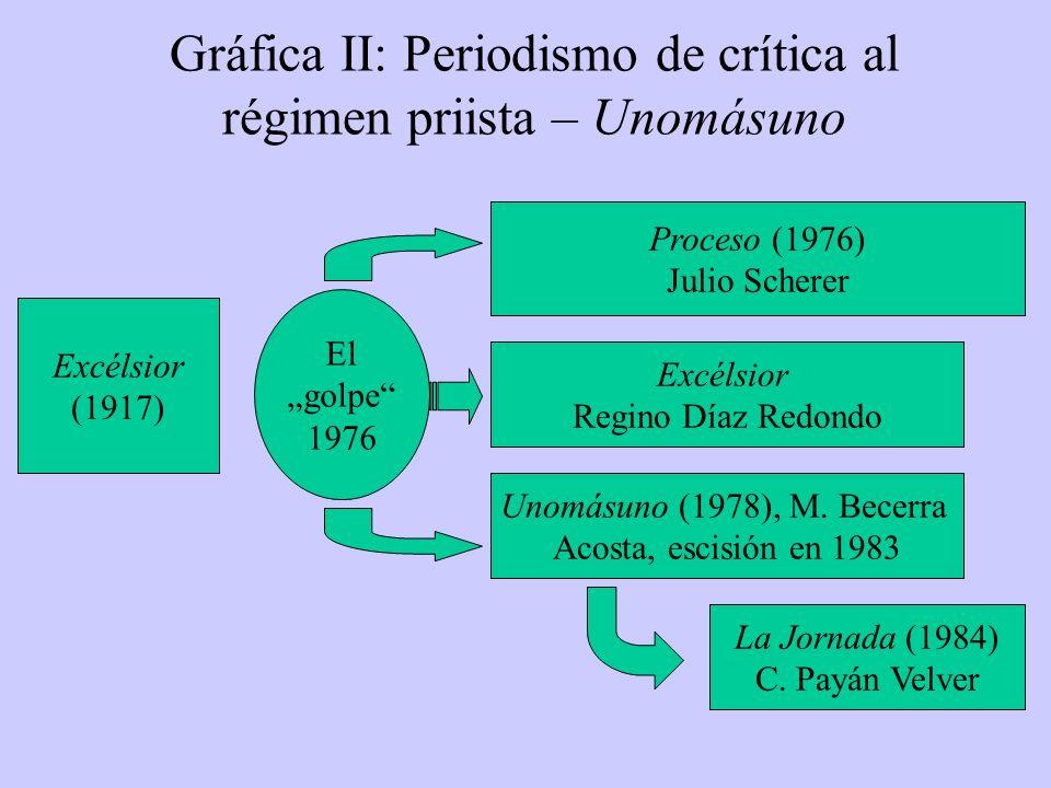Gráfica II: Periodismo de crítica al régimen priista – Unomásuno Excélsior (1917) Proceso (1976) Julio Scherer Unomásuno (1978), M. Becerra Acosta, es