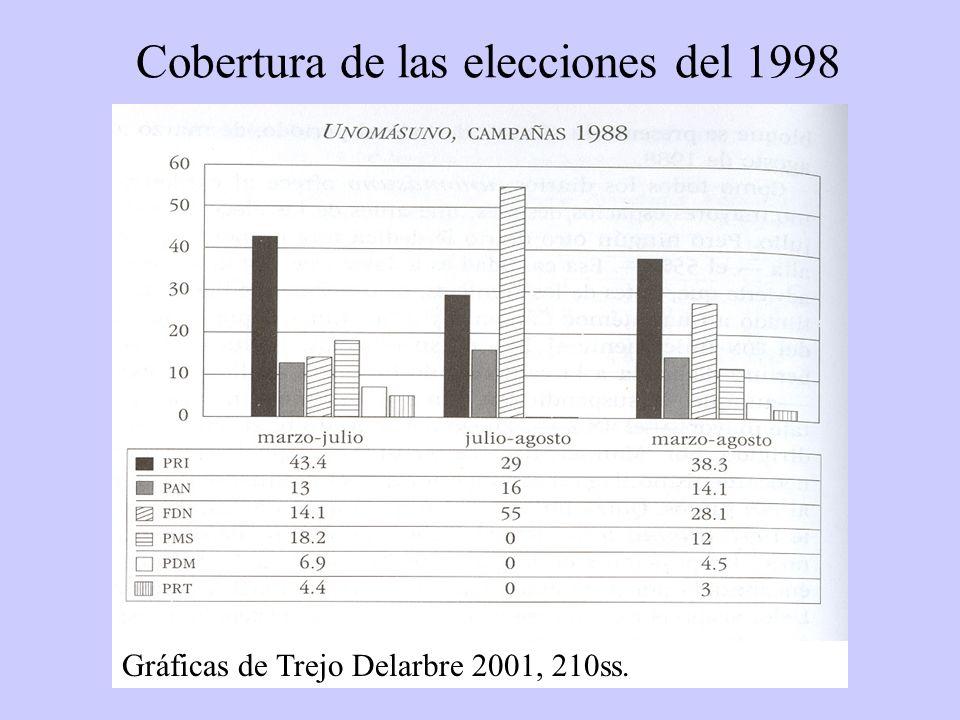 Cobertura de las elecciones del 1998 Gráficas de Trejo Delarbre 2001, 210ss.