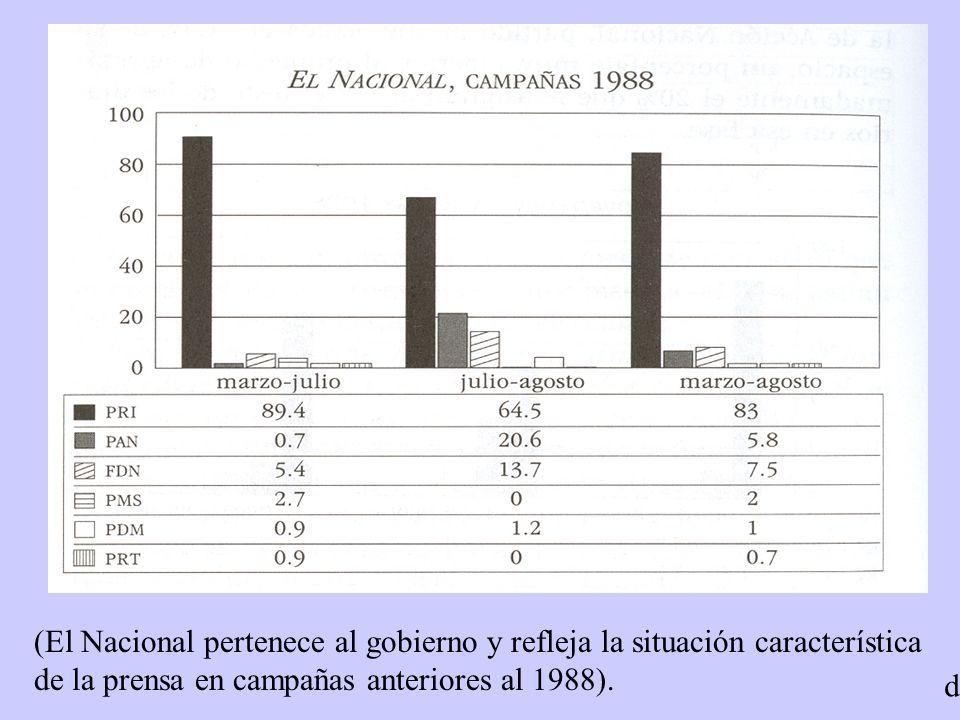 (El Nacional pertenece al gobierno y refleja la situación característica de la prensa en campañas anteriores al 1988). d