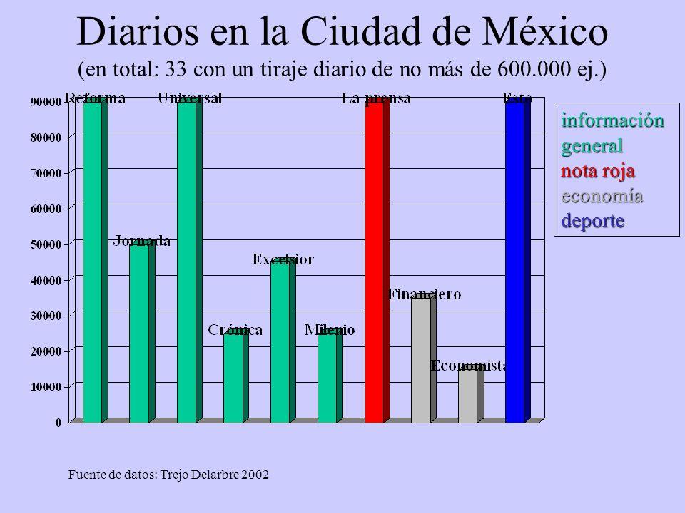 Diarios en la Ciudad de México (en total: 33 con un tiraje diario de no más de 600.000 ej.) Fuente de datos: Trejo Delarbre 2002 información general n