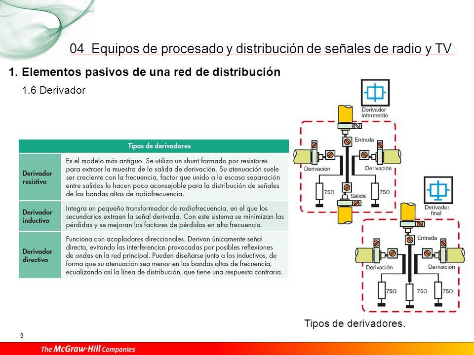Equipos de procesado y distribución de señales de radio y TV 9 04 1. Elementos pasivos de una red de distribución Tipos de derivadores. 1.6 Derivador