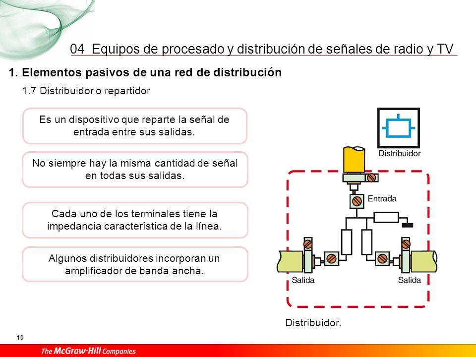 Equipos de procesado y distribución de señales de radio y TV 10 04 1. Elementos pasivos de una red de distribución Distribuidor. 1.7 Distribuidor o re
