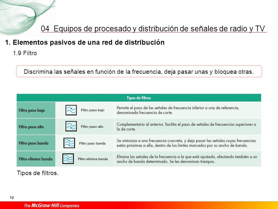 Equipos de procesado y distribución de señales de radio y TV 12 04 1. Elementos pasivos de una red de distribución Tipos de filtros. 1.9 Filtro Discri