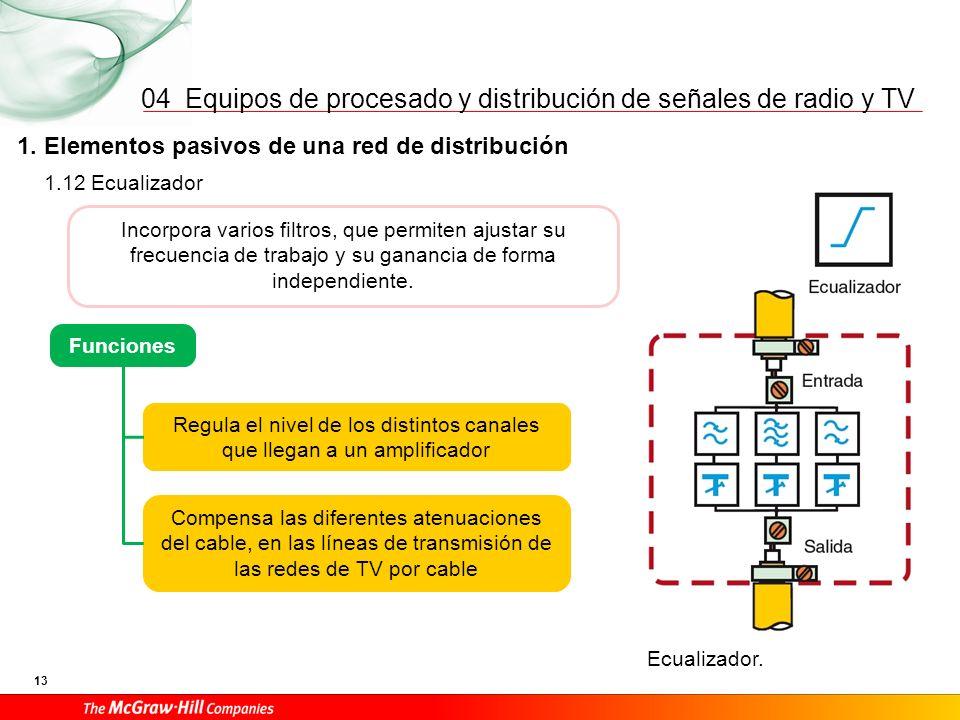 Equipos de procesado y distribución de señales de radio y TV 13 04 1. Elementos pasivos de una red de distribución Ecualizador. 1.12 Ecualizador Incor