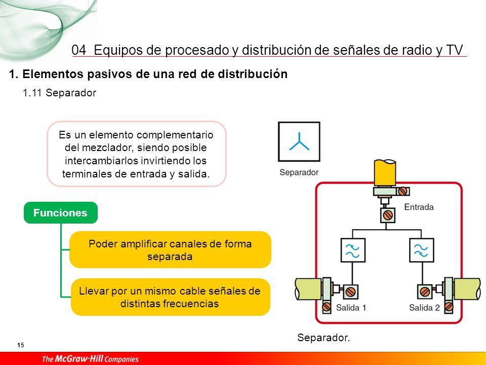 Equipos de procesado y distribución de señales de radio y TV 15 04 1. Elementos pasivos de una red de distribución Separador. 1.11 Separador Es un ele