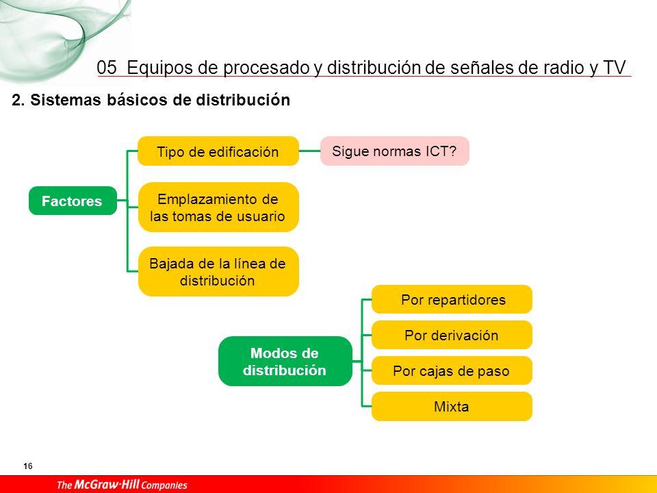 Equipos de procesado y distribución de señales de radio y TV 16 05 2. Sistemas básicos de distribución Emplazamiento de las tomas de usuario Factores