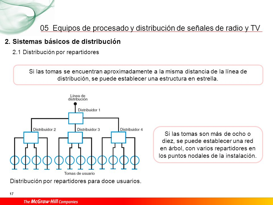 Equipos de procesado y distribución de señales de radio y TV 17 05 2. Sistemas básicos de distribución Si las tomas se encuentran aproximadamente a la