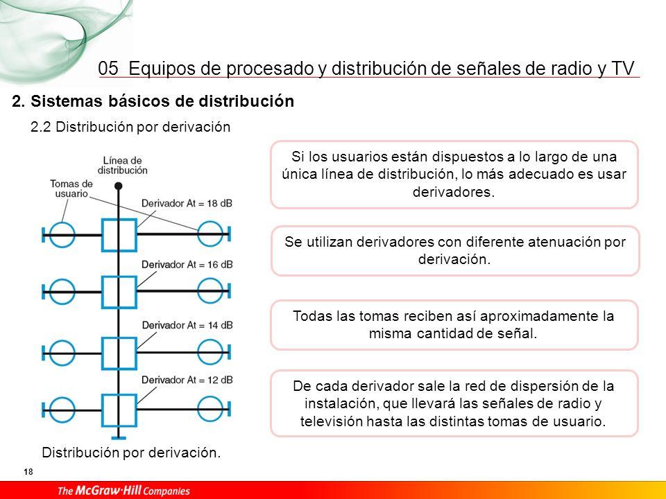 Equipos de procesado y distribución de señales de radio y TV 18 05 2. Sistemas básicos de distribución Si los usuarios están dispuestos a lo largo de