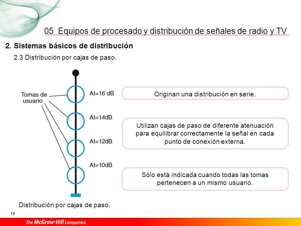 Equipos de procesado y distribución de señales de radio y TV 19 05 2. Sistemas básicos de distribución Originan una distribución en serie. Distribució