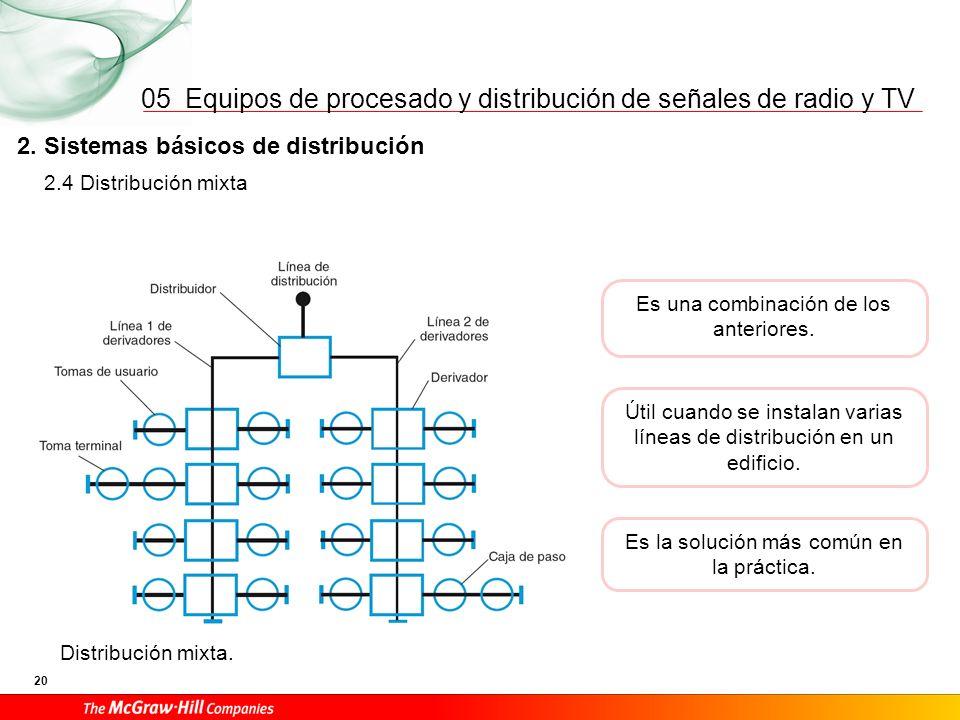Equipos de procesado y distribución de señales de radio y TV 20 05 2. Sistemas básicos de distribución Es una combinación de los anteriores. Distribuc