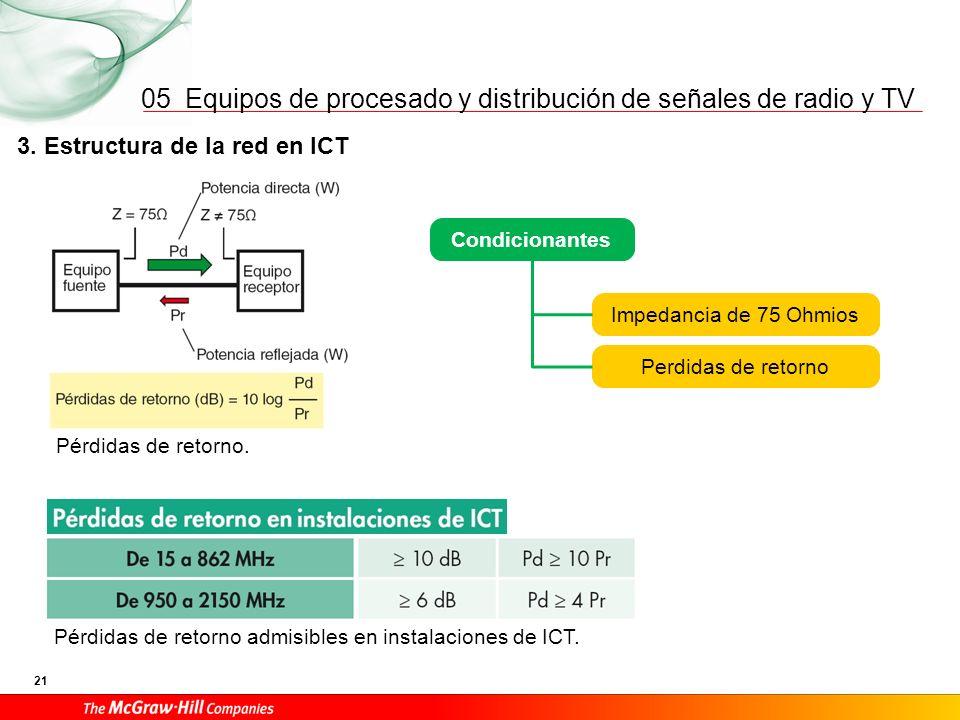 Equipos de procesado y distribución de señales de radio y TV 21 05 3. Estructura de la red en ICT Pérdidas de retorno. Condicionantes Impedancia de 75