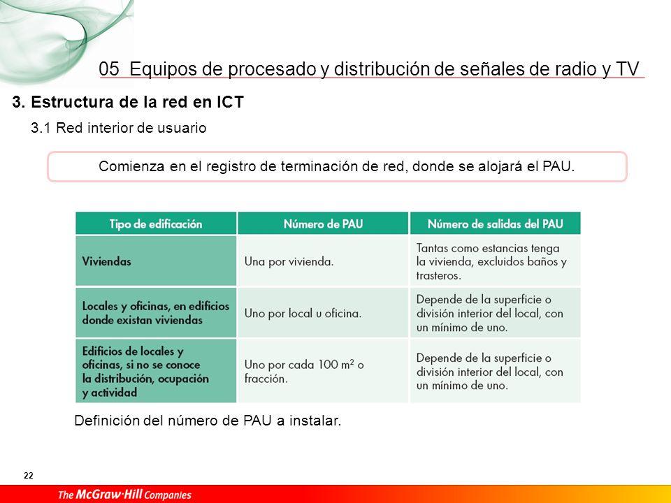 Equipos de procesado y distribución de señales de radio y TV 22 05 Comienza en el registro de terminación de red, donde se alojará el PAU. Definición