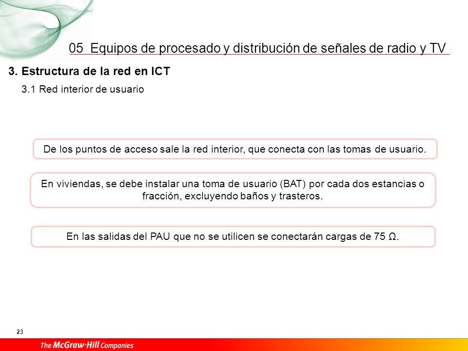 Equipos de procesado y distribución de señales de radio y TV 23 05 3.1 Red interior de usuario 3. Estructura de la red en ICT De los puntos de acceso