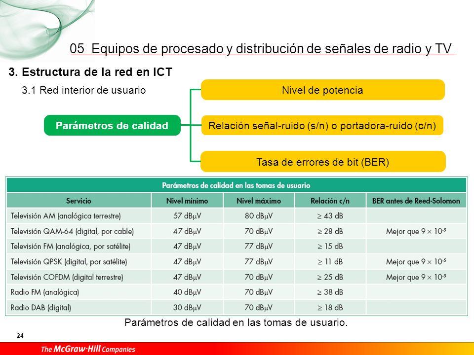 Equipos de procesado y distribución de señales de radio y TV 24 05 Parámetros de calidad en las tomas de usuario. 3.1 Red interior de usuario 3. Estru