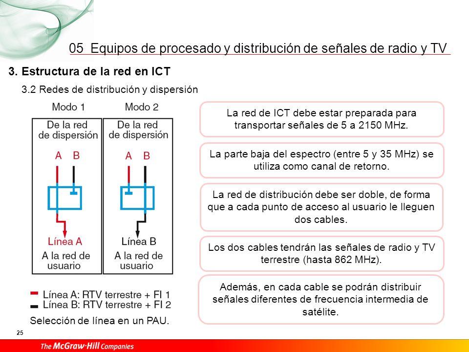 Equipos de procesado y distribución de señales de radio y TV 25 05 Selección de línea en un PAU. 3.2 Redes de distribución y dispersión 3. Estructura
