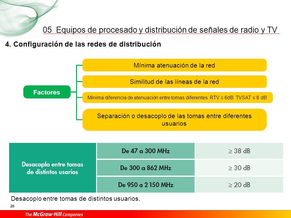 Equipos de procesado y distribución de señales de radio y TV 26 05 Desacoplo entre tomas de distintos usuarios. 4. Configuración de las redes de distr