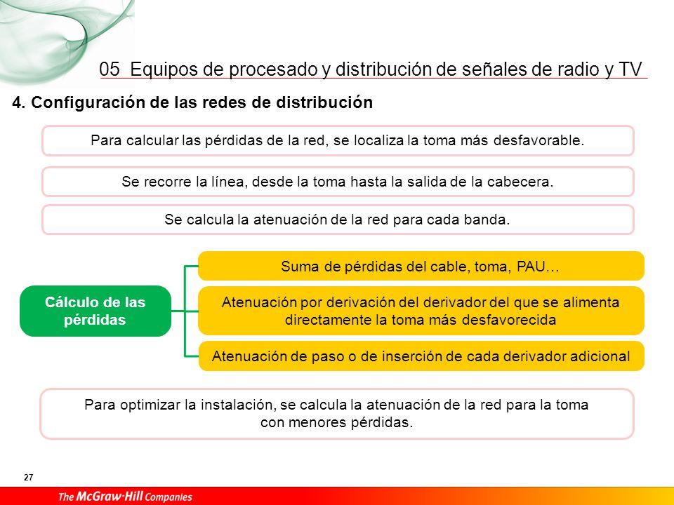 Equipos de procesado y distribución de señales de radio y TV 27 05 4. Configuración de las redes de distribución Cálculo de las pérdidas Suma de pérdi