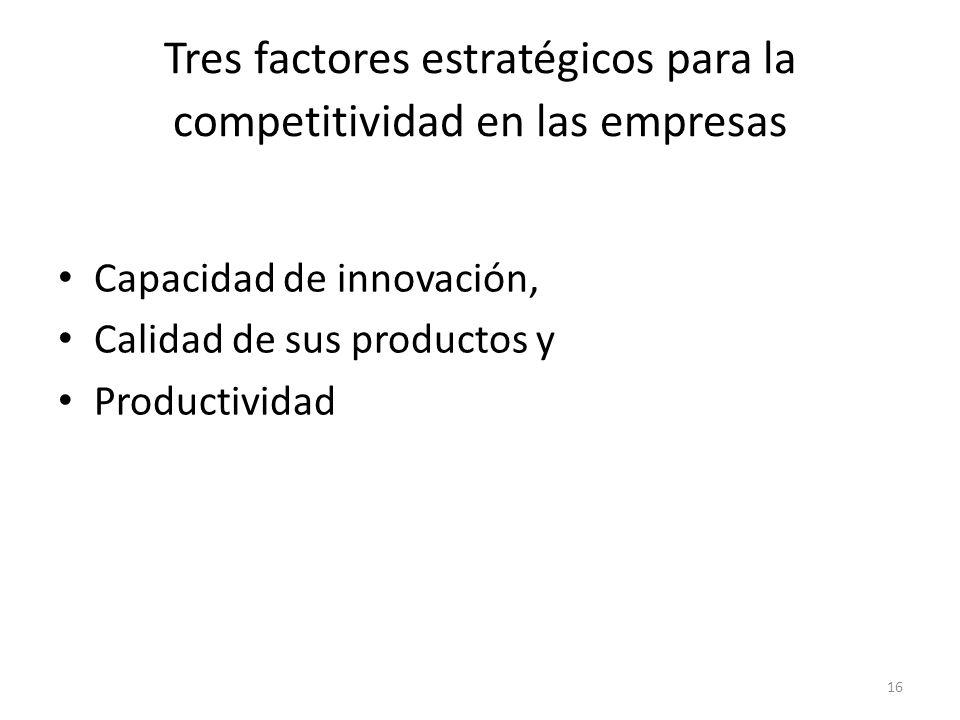 16 Tres factores estratégicos para la competitividad en las empresas Capacidad de innovación, Calidad de sus productos y Productividad