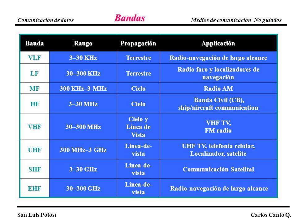 Bandas Bandas BandaRangoPropagaciónApplicación VLF3–30 KHzTerrestreRadio-navegación de largo alcance LF30–300 KHzTerrestre Radio faro y localizadores
