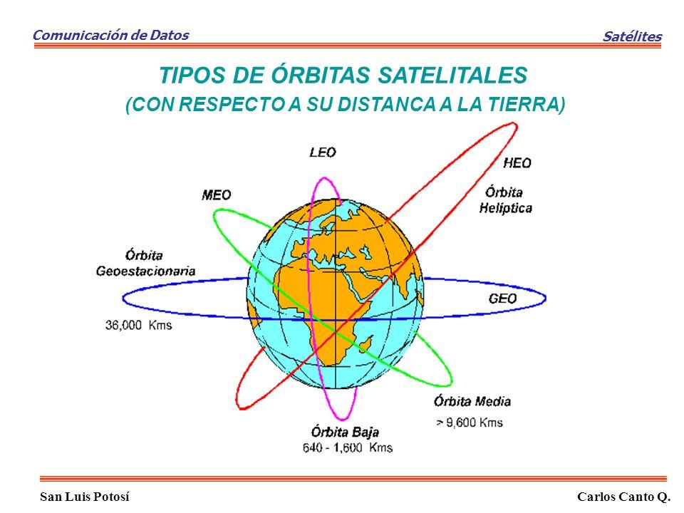 TIPOS DE ÓRBITAS SATELITALES (CON RESPECTO A SU DISTANCA A LA TIERRA) San Luis PotosíCarlos Canto Q. Comunicación de Datos Satélites
