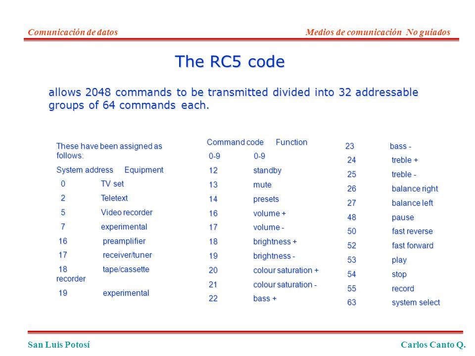 San Luis PotosíCarlos Canto Q. Comunicación de datosMedios de comunicación No guiados Command code Function 0-9 0-9 0-9 0-9 12 standby 12 standby 13 m