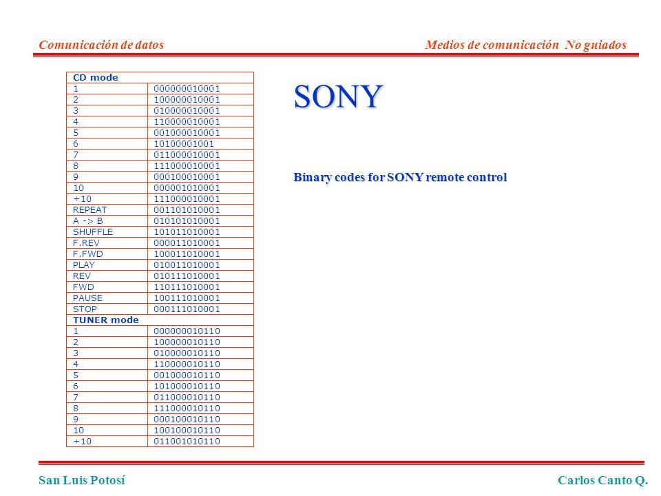San Luis PotosíCarlos Canto Q. Comunicación de datosMedios de comunicación No guiados SONY CD mode 1000000010001 2100000010001 3010000010001 411000001