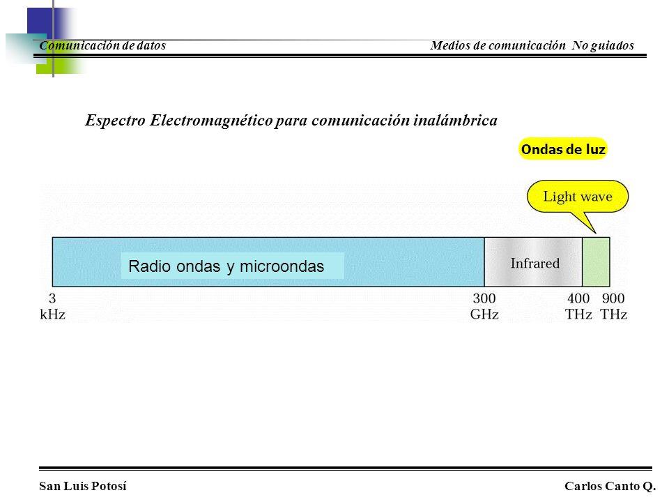 Espectro Electromagnético para comunicación inalámbrica Radio ondas y microondas Ondas de luz San Luis PotosíCarlos Canto Q. Comunicación de datosMedi
