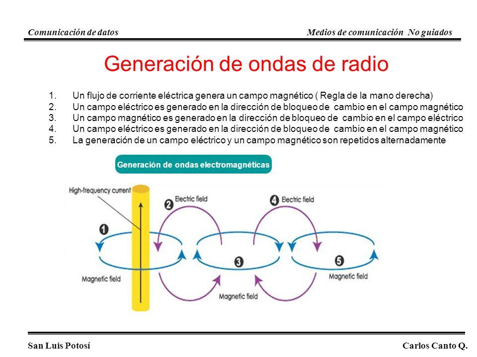 Generación de ondas de radio 1.Un flujo de corriente eléctrica genera un campo magnético ( Regla de la mano derecha) 2.Un campo eléctrico es generado en la dirección de bloqueo de cambio en el campo magnético 3.Un campo magnético es generado en la dirección de bloqueo de cambio en el campo eléctrico 4.Un campo eléctrico es generado en la dirección de bloqueo de cambio en el campo magnético 5.La generación de un campo eléctrico y un campo magnético son repetidos alternadamente Generación de ondas electromagnéticas San Luis PotosíCarlos Canto Q.