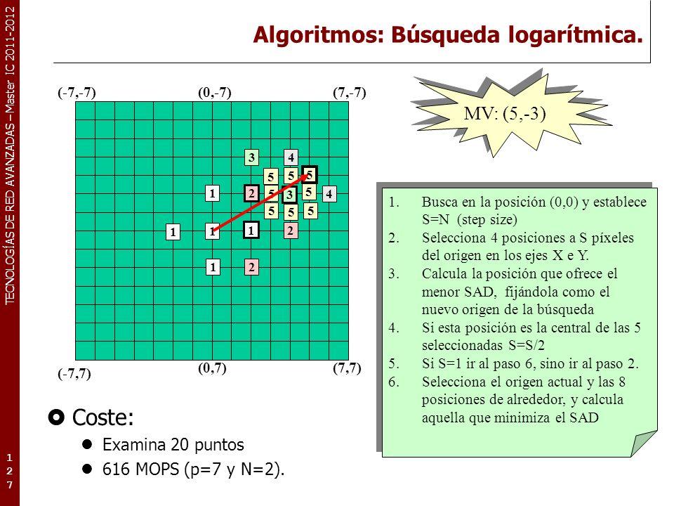 TECNOLOGÍAS DE RED AVANZADAS – Master IC 2011-2012 Algoritmos: Búsqueda logarítmica. Coste: Examina 20 puntos 616 MOPS (p=7 y N=2). 127127127 (-7,-7)(