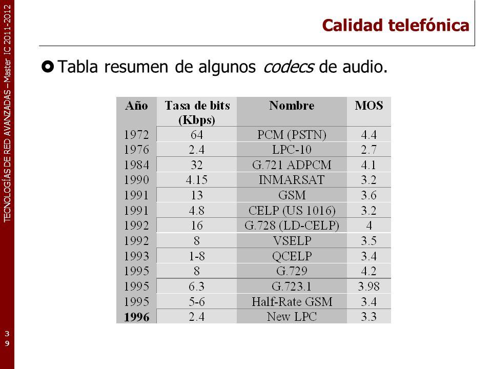 TECNOLOGÍAS DE RED AVANZADAS – Master IC 2011-2012 Calidad telefónica Tabla resumen de algunos codecs de audio. 39