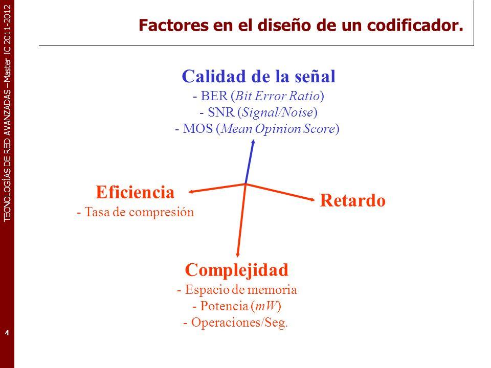 TECNOLOGÍAS DE RED AVANZADAS – Master IC 2011-2012 Factores en el diseño de un codificador. 4 Eficiencia - Tasa de compresión Complejidad - Espacio de