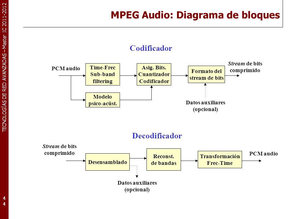 TECNOLOGÍAS DE RED AVANZADAS – Master IC 2011-2012 MPEG Audio: Diagrama de bloques 44 Time-Frec Sub-band filtering Modelo psico-acúst. Asig. Bits. Cua