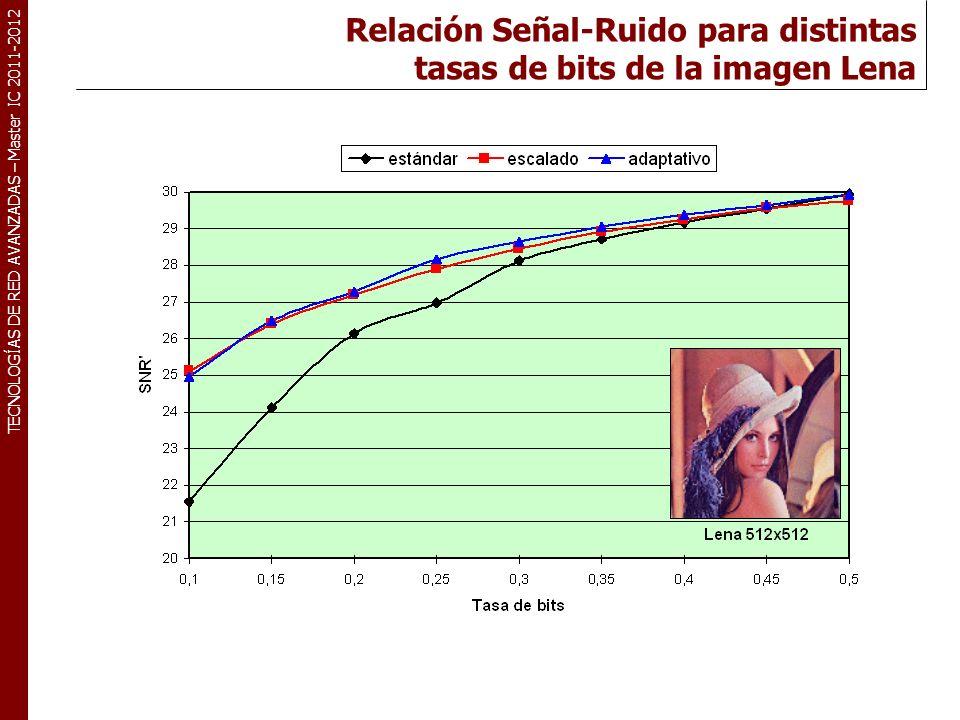 TECNOLOGÍAS DE RED AVANZADAS – Master IC 2011-2012 Relación Señal-Ruido para distintas tasas de bits de la imagen Lena