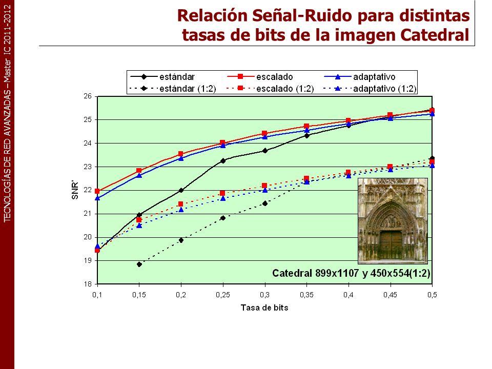 TECNOLOGÍAS DE RED AVANZADAS – Master IC 2011-2012 Relación Señal-Ruido para distintas tasas de bits de la imagen Catedral