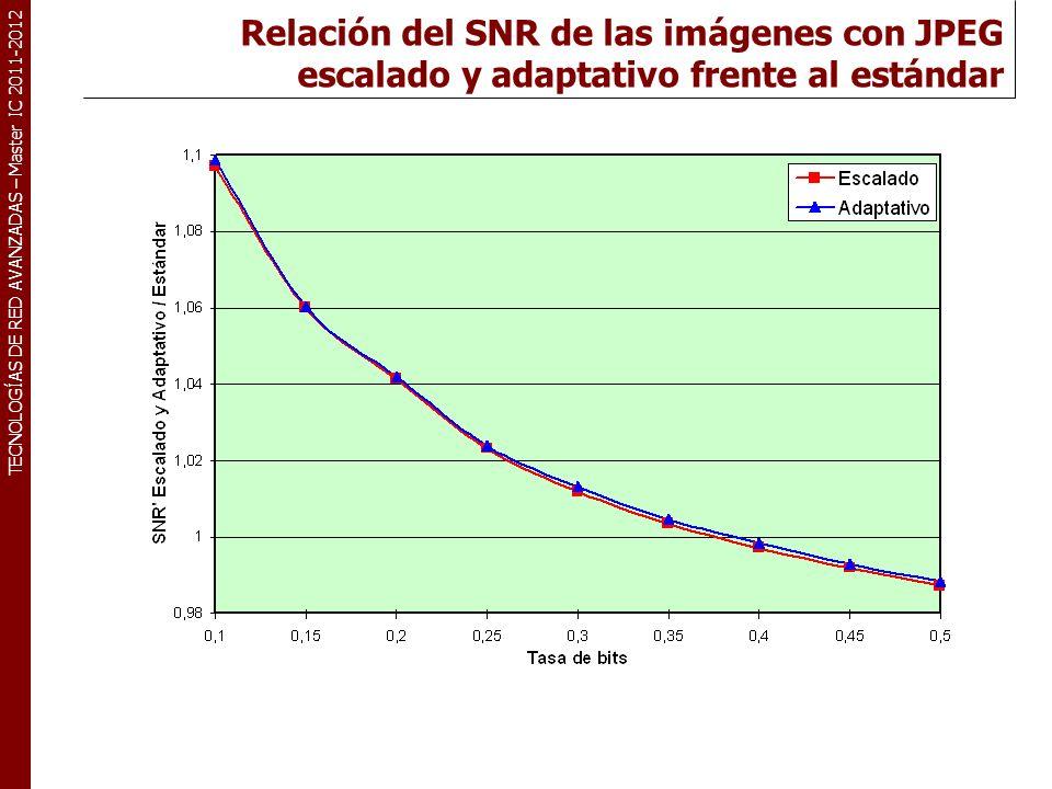 TECNOLOGÍAS DE RED AVANZADAS – Master IC 2011-2012 Relación del SNR de las imágenes con JPEG escalado y adaptativo frente al estándar
