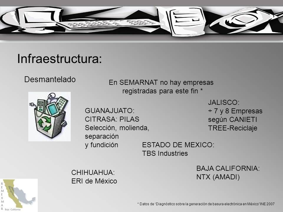Infraestructura: Desmantelado En SEMARNAT no hay empresas registradas para este fin * * Datos de Diagnóstico sobre la generación de basura electrónica en MéxicoINE 2007 GUANAJUATO: CITRASA: PILAS Selección, molienda, separación y fundición JALISCO: ÷ 7 y 8 Empresas según CANIETI TREE-Reciclaje ESTADO DE MEXICO: TBS Industries CHIHUAHUA: ERI de México BAJA CALIFORNIA: NTX (AMADI)